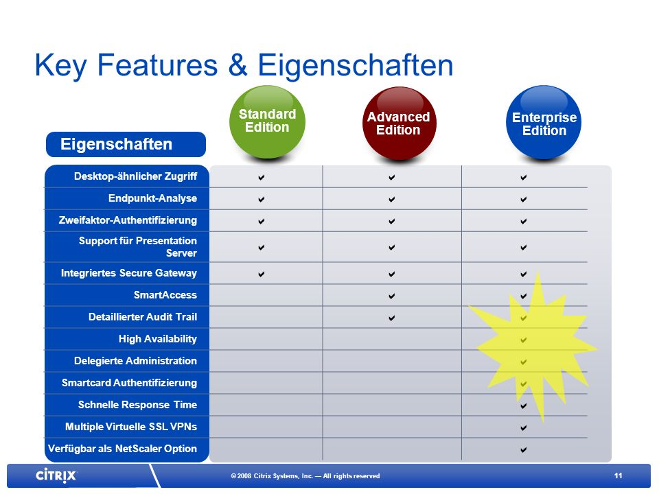 11 © 2008 Citrix Systems, Inc. All rights reserved Key Features & Eigenschaften Desktop-ähnlicher Zugriff Endpunkt-Analyse Zweifaktor-Authentifizierun
