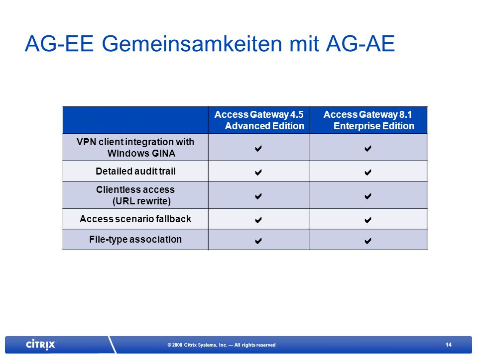 14 © 2008 Citrix Systems, Inc. All rights reserved AG-EE Gemeinsamkeiten mit AG-AE 2008 Plan Summary Access Gateway 4.5 Advanced Edition Access Gatewa