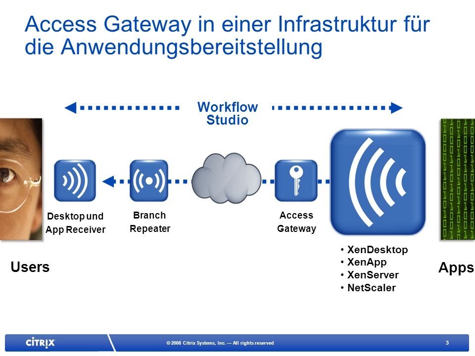 3 © 2008 Citrix Systems, Inc. All rights reserved Access Gateway in einer Infrastruktur für die Anwendungsbereitstellung Branch Repeater Desktop und A