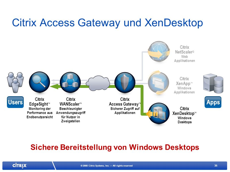 35 © 2008 Citrix Systems, Inc. All rights reserved Citrix Access Gateway und XenDesktop Citrix NetScaler ® Web Applikationen Citrix XenApp Windows App