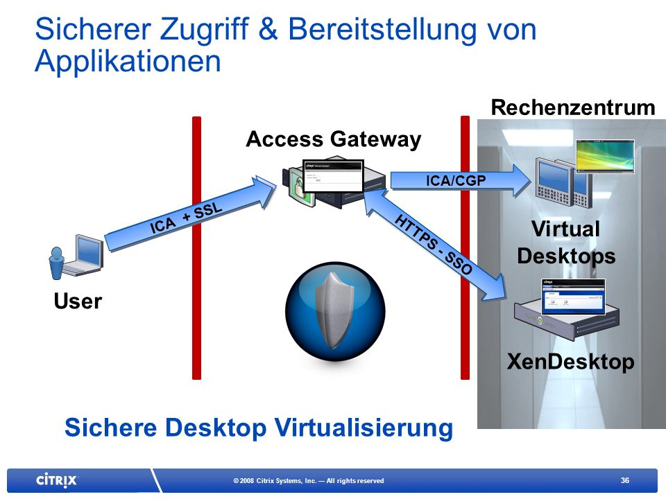 36 © 2008 Citrix Systems, Inc. All rights reserved Sicherer Zugriff & Bereitstellung von Applikationen Access Gateway User Virtual Desktops XenDesktop