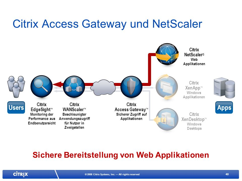 40 © 2008 Citrix Systems, Inc. All rights reserved Citrix Access Gateway und NetScaler Citrix NetScaler ® Web Applikationen Citrix XenApp Windows Appl