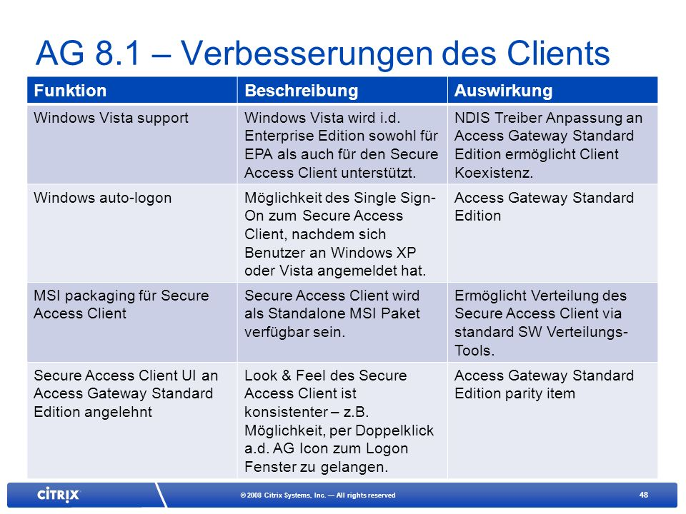 48 © 2008 Citrix Systems, Inc. All rights reserved AG 8.1 – Verbesserungen des Clients FunktionBeschreibungAuswirkung Windows Vista supportWindows Vis