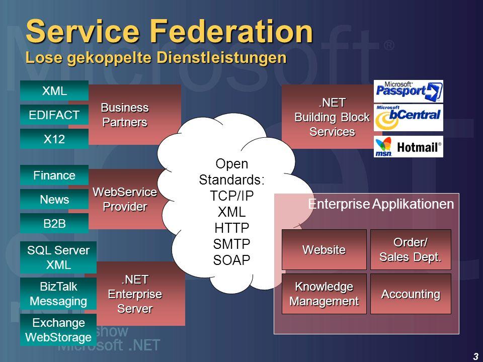 4.NET Building Block Services Verteilte, XML-basierte Dienste Verteilte, XML-basierte Dienste Arbeiten online oder offline (Intranet) Arbeiten online oder offline (Intranet) Identity Notification, Messaging Personalization XML Storage Calendar Directory and Search Software Delivery