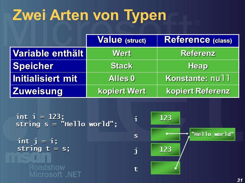31 Zwei Arten von Typen Value (struct) Reference (class) Variable enthält WertReferenz SpeicherStackHeap Initialisiert mit Alles 0 Konstante: null Zuw