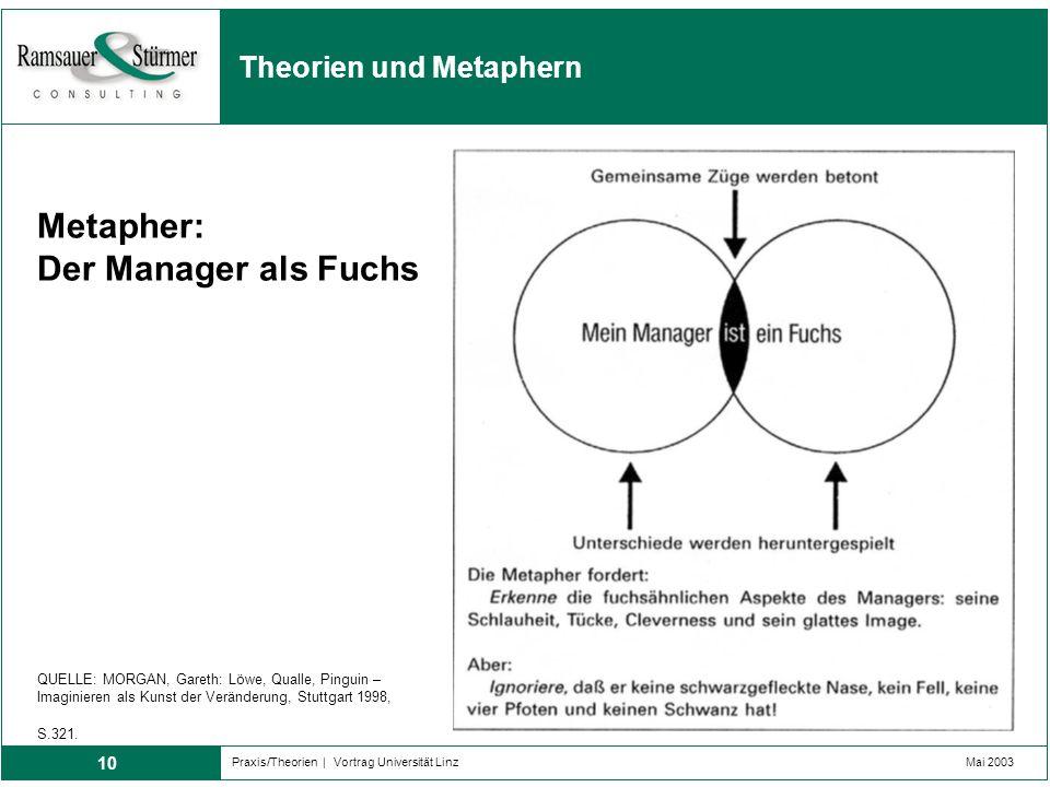 10 Praxis/Theorien | Vortrag Universität LinzMai 2003 Theorien und Metaphern QUELLE: MORGAN, Gareth: Löwe, Qualle, Pinguin – Imaginieren als Kunst der