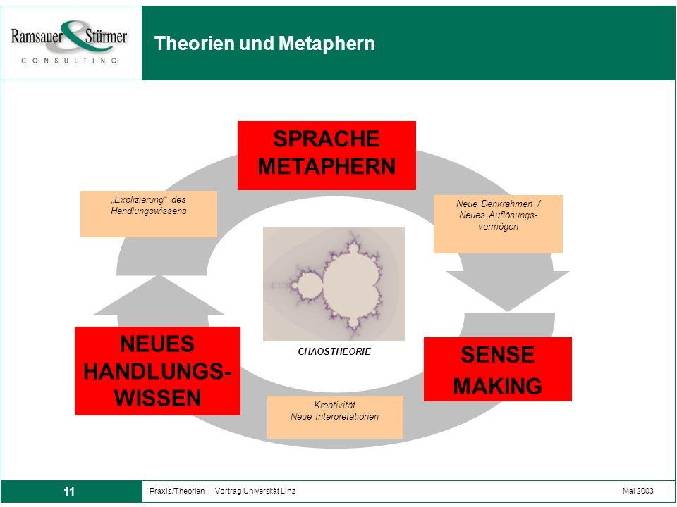 11 Praxis/Theorien | Vortrag Universität LinzMai 2003 Theorien und Metaphern SENSE MAKING SPRACHE METAPHERN NEUES HANDLUNGS- WISSEN Kreativität Neue I