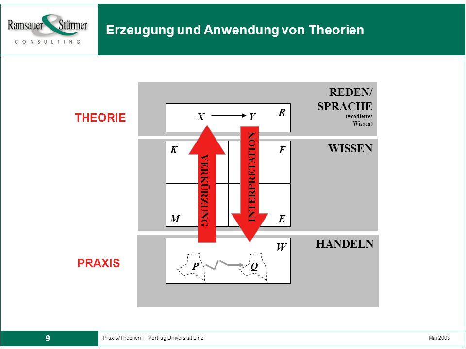 9 Praxis/Theorien | Vortrag Universität LinzMai 2003 Erzeugung und Anwendung von Theorien WISSEN KF REDEN/ SPRACHE (=codiertes Wissen) ME R HANDELN W