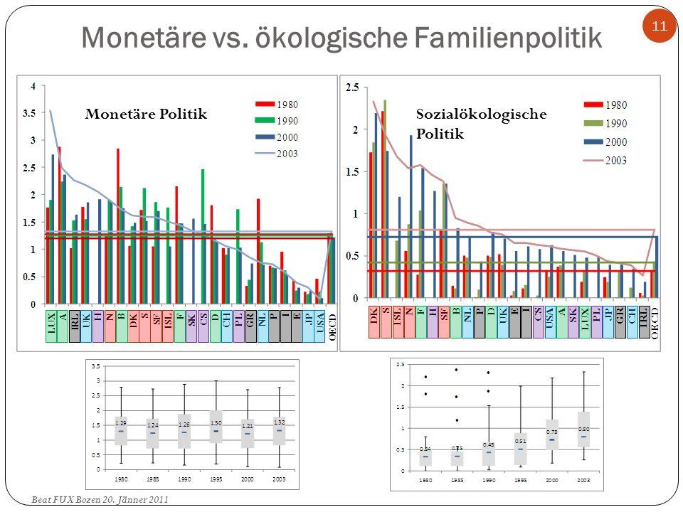 Monetäre vs. ökologische Familienpolitik Finanzielle Beihilfen Infrastrukturelle Politik 11 Beat FUX Bozen 20. Jänner 2011 Monetäre PolitikSozialökolo