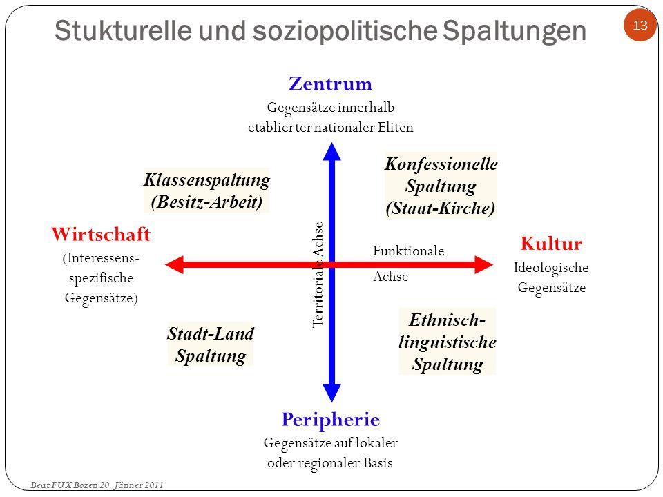 Stukturelle und soziopolitische Spaltungen 13 Zentrum Gegensätze innerhalb etablierter nationaler Eliten Peripherie Gegensätze auf lokaler oder region