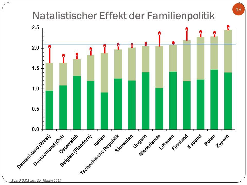 Natalistischer Effekt der Familienpolitik 0.0 0.5 1.0 1.5 2.0 2.5 18 Beat FUX Bozen 20. Jänner 2011