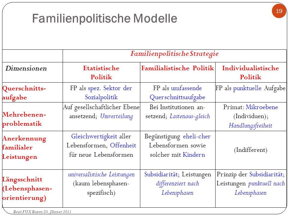 Familienpolitische Modelle Längsschnitt (Lebensphasen- orientierung) Anerkennung familialer Leistungen Mehrebenen- problematik Querschnitts- aufgabe D