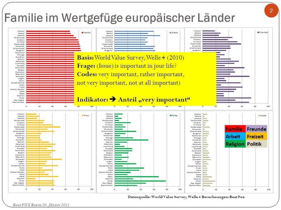 Familie im Wertgefüge europäischer Länder 2 Datenquelle: World Value Survey, Welle 4 Berechnungen: Beat Fux Basis: World Value Survey, Welle 4 (2010)