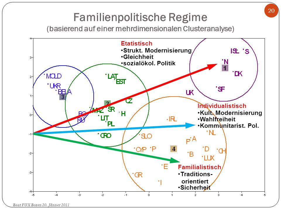 Familienpolitische Regime (basierend auf einer mehrdimensionalen Clusteranalyse) Familialistisch Traditions- orientiert Sicherheit Individualistisch K