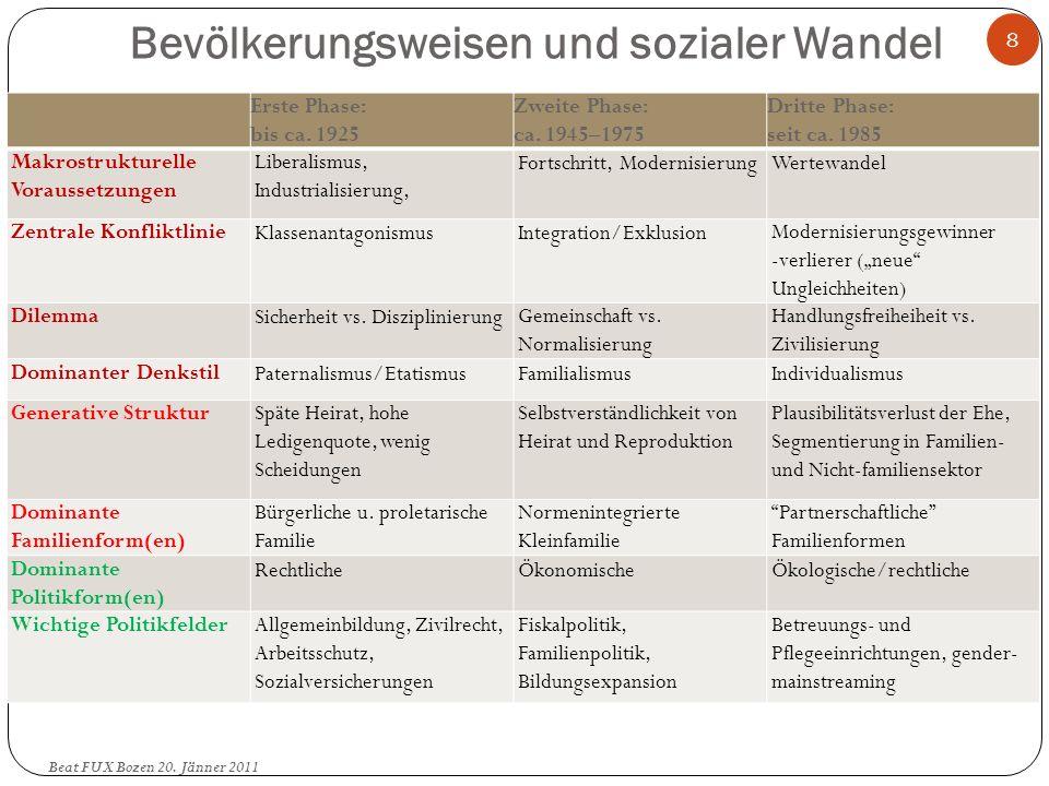 Sozialpolitische Ausgaben nach Bereich 1995 Beat FUX Bozen 20.