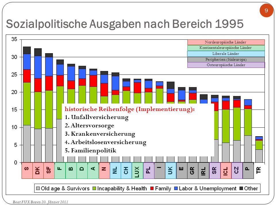 Sozialpolitische Ausgaben nach Bereich 1995 Beat FUX Bozen 20. Jänner 2011 9 Nordeuropäische Länder Kontinentaleuropäische Länder Liberale Länder Peri