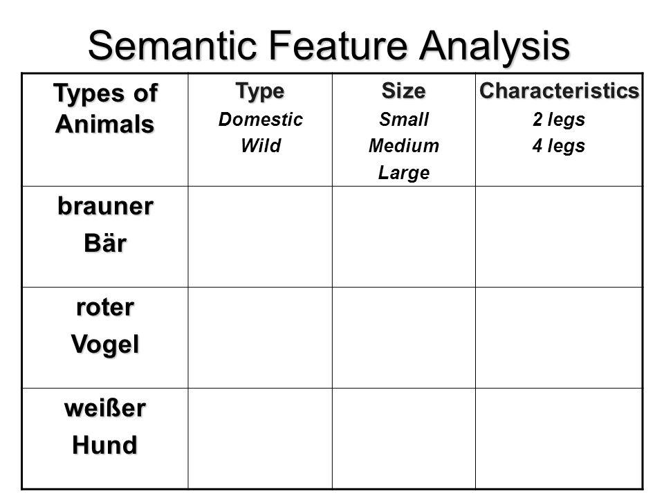 Semantic Feature Analysis Types of Animals Type Domestic WildSize Small Medium LargeCharacteristics 2 legs 4 legs brauner Bär roterVogel weißerHund