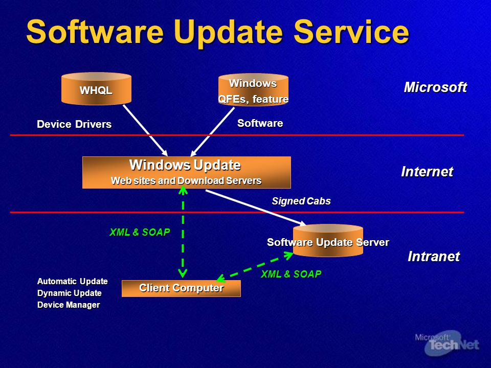 Software Update Service Windows Update Web sites and Download Servers Windows QFEs, feature XML & SOAP Internet Signed Cabs Client Computer WHQL Device Drivers Software Intranet Automatic Update Dynamic Update Device Manager Microsoft Software Update Server XML & SOAP
