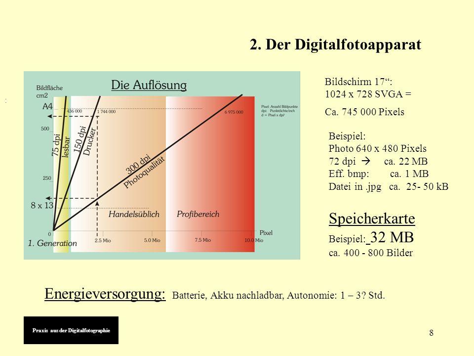 8 Praxis aus der Digitalfotographie 2. Der Digitalfotoapparat : Speicherkarte Beispiel: 32 MB ca.