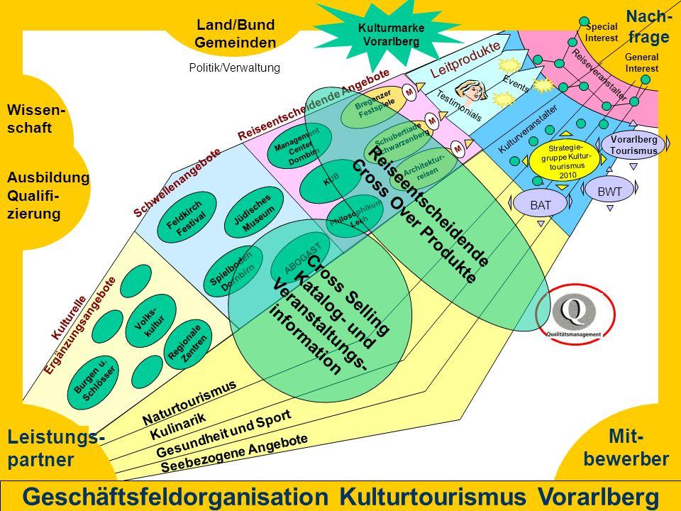 Mit- bewerber Nach- frage Leistungs- partner Geschäftsfeldorganisation Kulturtourismus Vorarlberg BAT BWT Leitprodukte Strategie- gruppe Kultur- touri