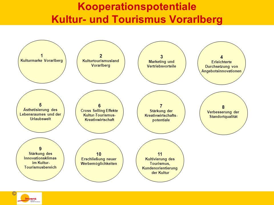 Kooperationspotentiale Kultur- und Tourismus Vorarlberg © 1 Kulturmarke Vorarlberg 2 Kulturtourismusland Vorarlberg 3 Marketing und Vertriebsvorteile