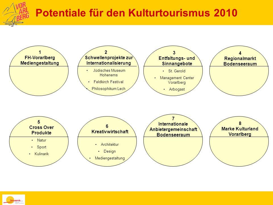 Potentiale für den Kulturtourismus 2010 1 FH-Vorarlberg Mediengestaltung 2 Schwellenprojekte zur Internationalisierung Jüdisches Museum Hohenems Feldk