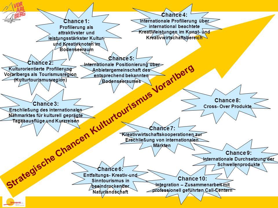 Strategische Chancen Kulturtourismus Vorarlberg Chance 1: Profilierung als attraktivster und leistungsstärkster Kultur- und Kreativknoten im Bodenseer
