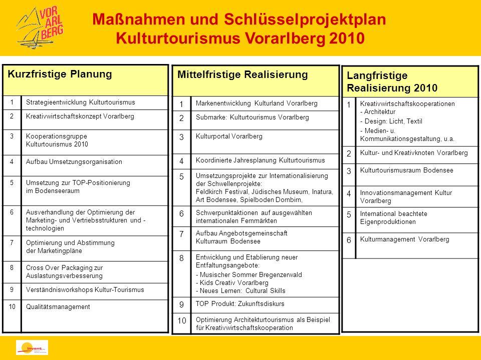 Maßnahmen und Schlüsselprojektplan Kulturtourismus Vorarlberg 2010 Kurzfristige Planung 1Strategieentwicklung Kulturtourismus 2Kreativwirtschaftskonze