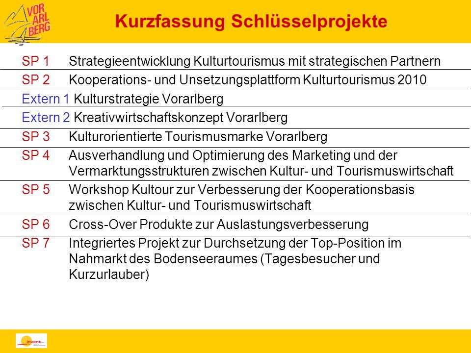 Kurzfassung Schlüsselprojekte SP 1Strategieentwicklung Kulturtourismus mit strategischen Partnern SP 2Kooperations- und Unsetzungsplattform Kulturtour