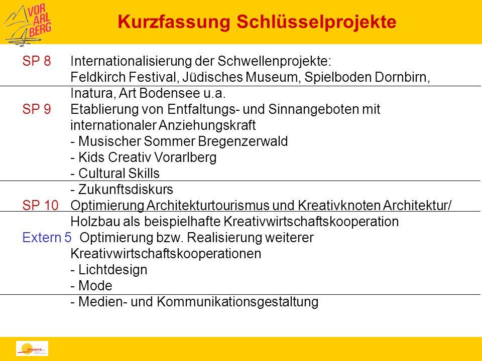 Kurzfassung Schlüsselprojekte SP 8Internationalisierung der Schwellenprojekte: Feldkirch Festival, Jüdisches Museum, Spielboden Dornbirn, Inatura, Art