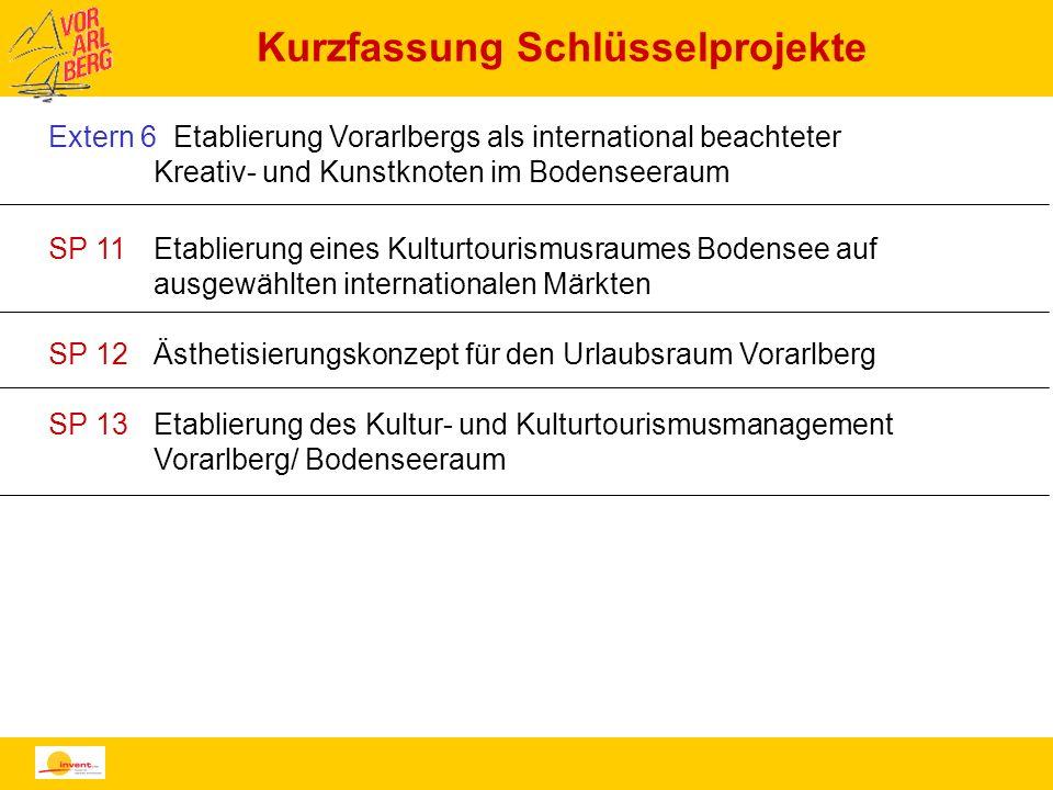 Kurzfassung Schlüsselprojekte Extern 6 Etablierung Vorarlbergs als international beachteter Kreativ- und Kunstknoten im Bodenseeraum SP 11Etablierung