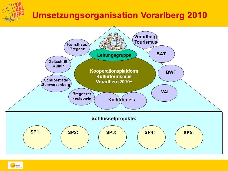 Umsetzungsorganisation Vorarlberg 2010 SP5: SP1: SP2:SP3:SP4: Schlüsselprojekte: SP5: Kooperationsplattform Kulturtourismus Vorarlberg 2010+ Leitungsg
