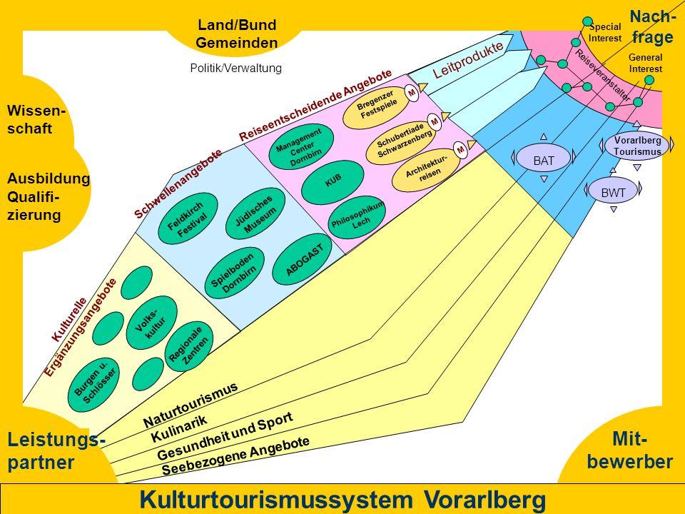 Mit- bewerber Nach- frage Leistungs- partner Kulturtourismussystem Vorarlberg BAT BWT Leitprodukte Seebezogene Angebote Gesundheit und Sport Kulinarik