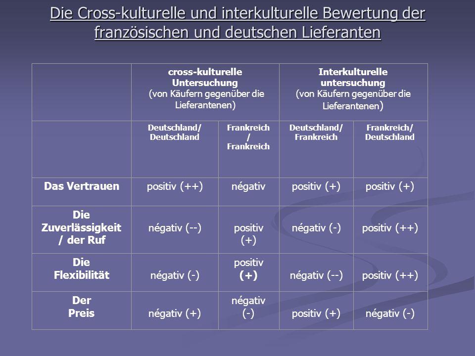 Die Cross-kulturelle und interkulturelle Bewertung der französischen und deutschen Lieferanten cross-kulturelle Untersuchung (von Käufern gegenüber di