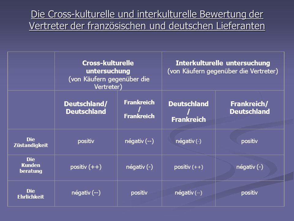Die Cross-kulturelle und interkulturelle Bewertung der Vertreter der französischen und deutschen Lieferanten Cross-kulturelle untersuchung (von Käufer