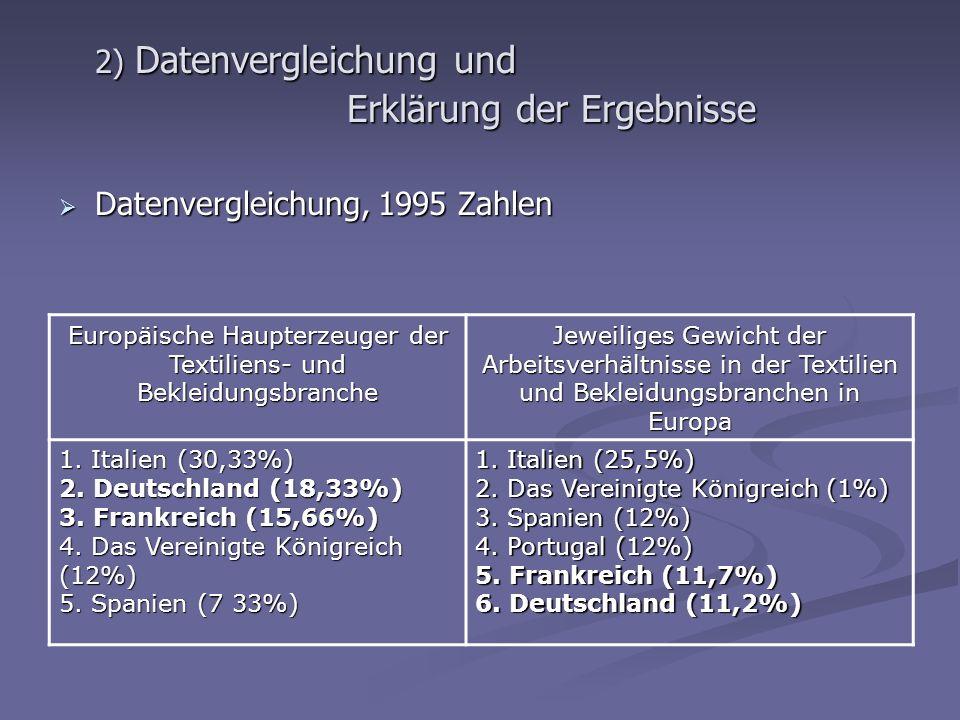 2) Datenvergleichung und Erklärung der Ergebnisse Datenvergleichung, 1995 Zahlen Datenvergleichung, 1995 Zahlen Europäische Haupterzeuger der Textilie