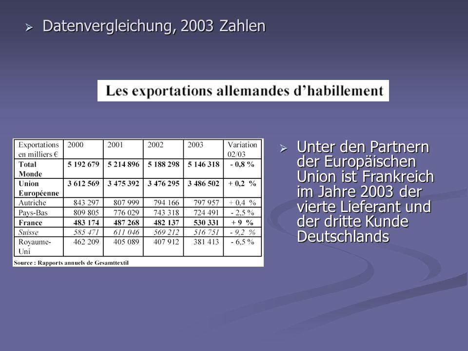 Datenvergleichung, 2003 Zahlen Datenvergleichung, 2003 Zahlen Unter den Partnern der Europäischen Union ist Frankreich im Jahre 2003 der vierte Liefer