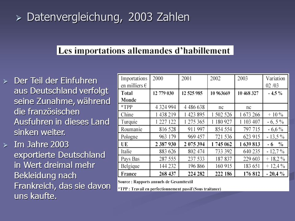 Datenvergleichung, 2003 Zahlen Datenvergleichung, 2003 Zahlen Der Teil der Einfuhren aus Deutschland verfolgt seine Zunahme, während die französischen