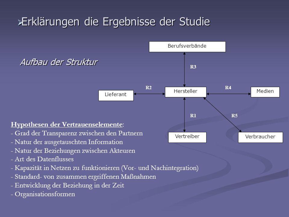 Erklärungen die Ergebnisse der Studie Erklärungen die Ergebnisse der Studie Berufsverbände Hersteller Vertreiber Lieferant Medien Verbraucher R3 R1 R4