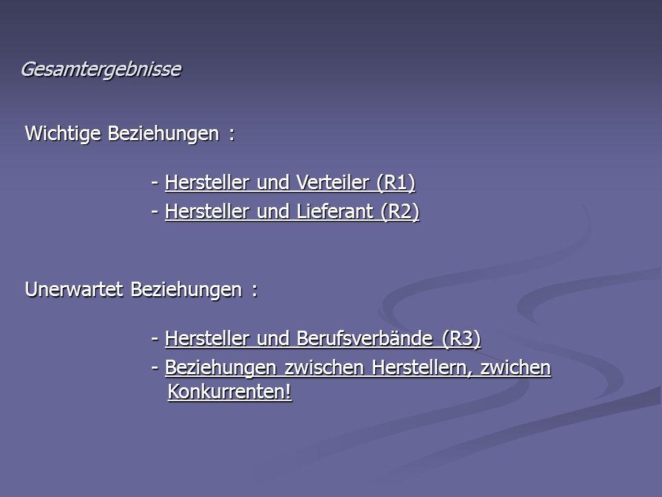 Gesamtergebnisse Wichtige Beziehungen : - Hersteller und Verteiler (R1) - Hersteller und Verteiler (R1) - Hersteller und Lieferant (R2) - Hersteller u