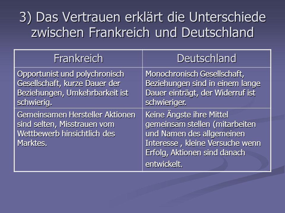 3) Das Vertrauen erklärt die Unterschiede zwischen Frankreich und Deutschland FrankreichDeutschland Opportunist und polychronisch Gesellschaft, kurze