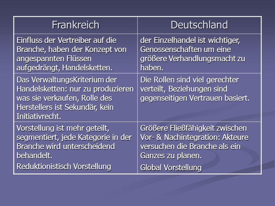 FrankreichDeutschland Einfluss der Vertreiber auf die Branche, haben der Konzept von angespannten Flüssen aufgedrängt, Handelsketten. der Einzelhandel