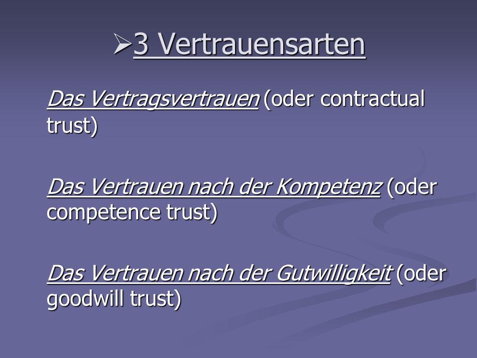 3 Vertrauensarten 3 Vertrauensarten Das Vertragsvertrauen (oder contractual trust) Das Vertrauen nach der Kompetenz (oder competence trust) Das Vertra