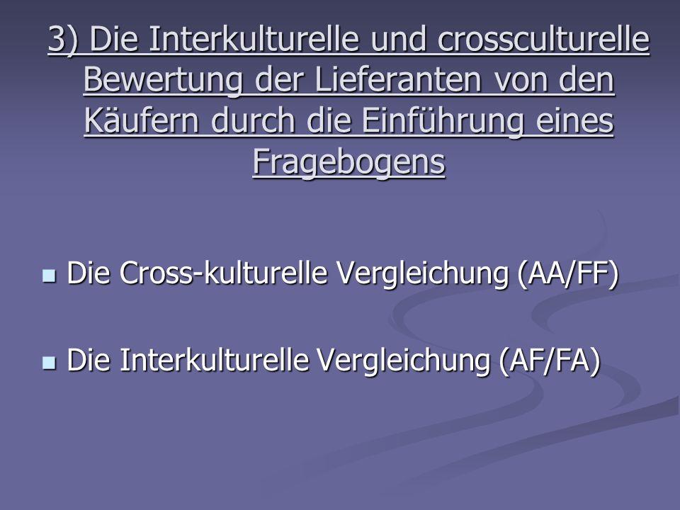 3) Die Interkulturelle und crossculturelle Bewertung der Lieferanten von den Käufern durch die Einführung eines Fragebogens Die Cross-kulturelle Vergl
