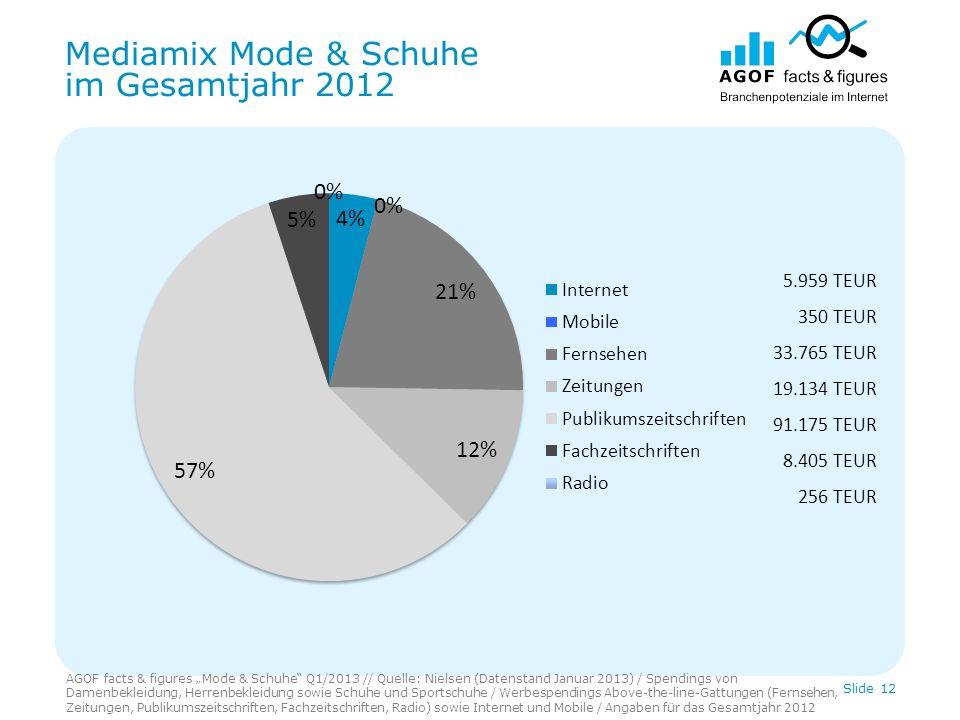 Mediamix Mode & Schuhe im Gesamtjahr 2012 AGOF facts & figures Mode & Schuhe Q1/2013 // Quelle: Nielsen (Datenstand Januar 2013) / Spendings von Damen