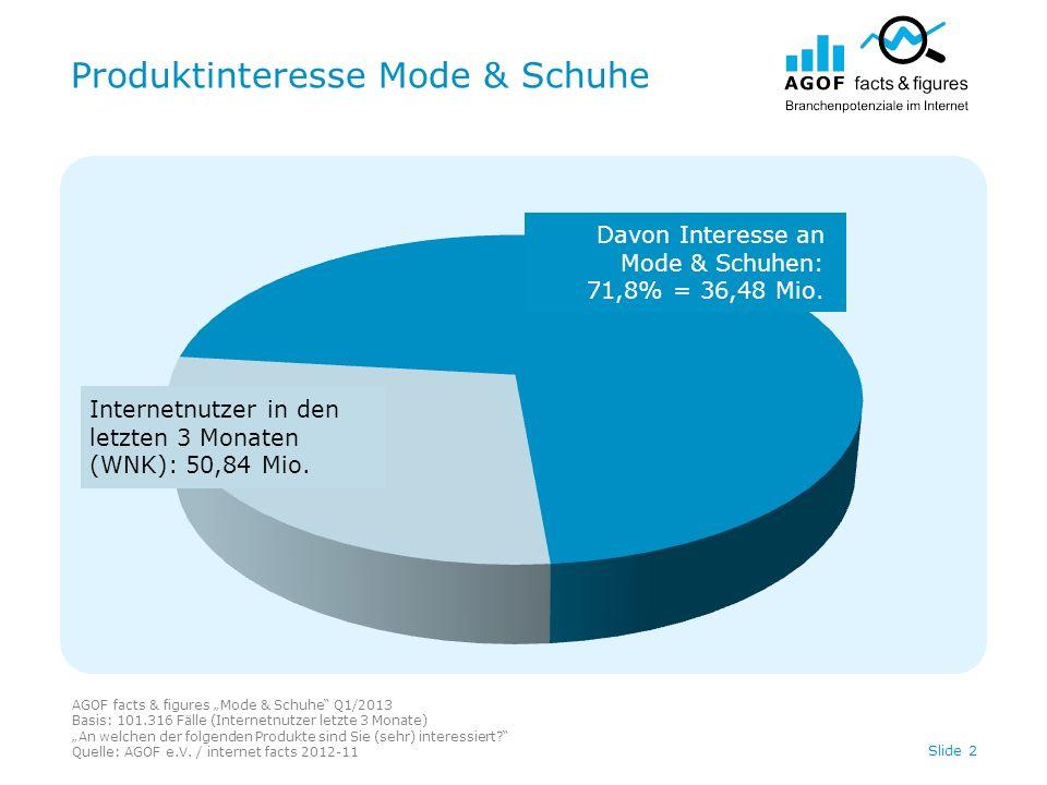 Produktinteresse Mode & Schuhe AGOF facts & figures Mode & Schuhe Q1/2013 Basis: 101.316 Fälle (Internetnutzer letzte 3 Monate) An welchen der folgenden Produkte sind Sie (sehr) interessiert.