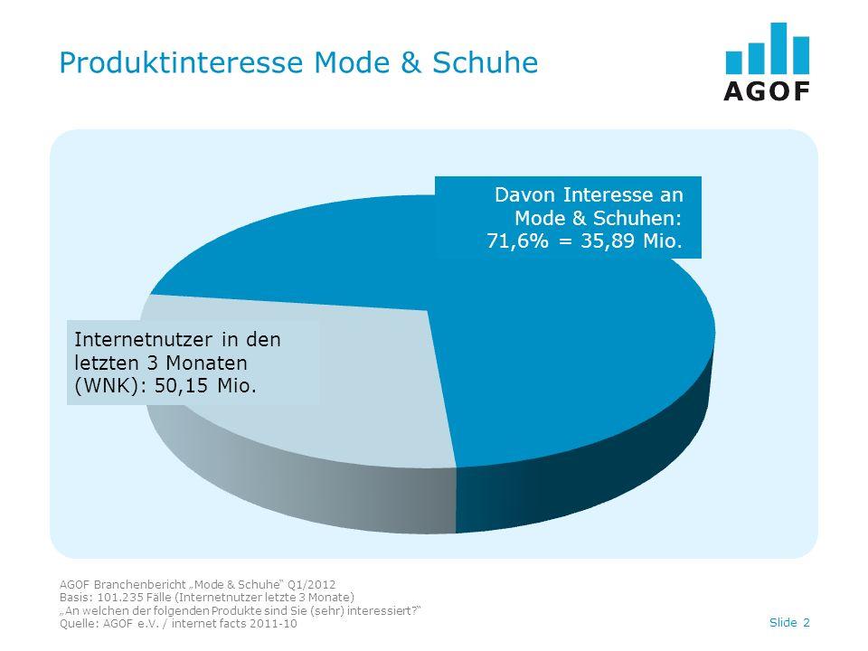 Produktinteresse Mode & Schuhe AGOF Branchenbericht Mode & Schuhe Q1/2012 Basis: 101.235 Fälle (Internetnutzer letzte 3 Monate) An welchen der folgenden Produkte sind Sie (sehr) interessiert.