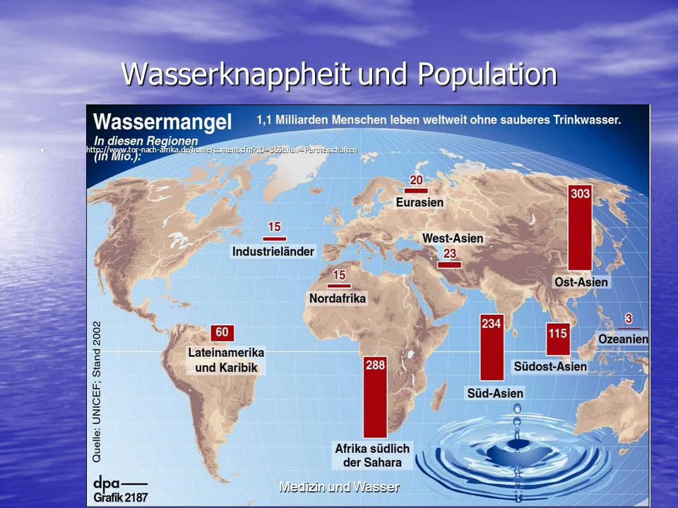 Wasserknappheit und Population http://www.tor-nach-afrika.de/home/content.cfm?ID=366&nav=Partnerschaftenhttp://www.tor-nach-afrika.de/home/content.cfm?ID=366&nav=Partnerschaften Medizin und Wasser