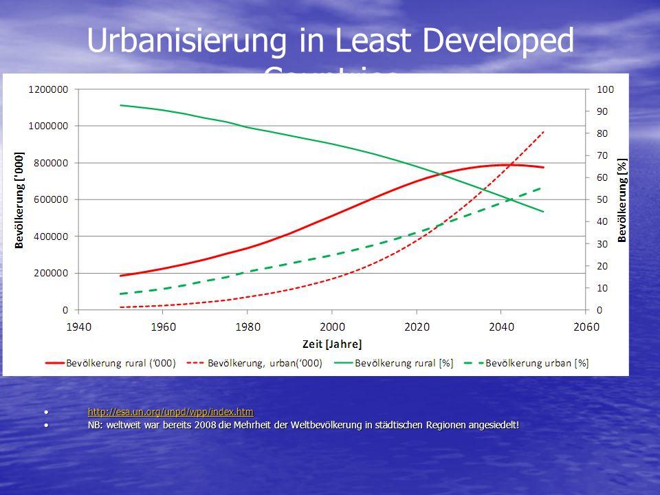 Urbanisierung in Least Developed Countries http://esa.un.org/unpd/wpp/index.htmhttp://esa.un.org/unpd/wpp/index.htmhttp://esa.un.org/unpd/wpp/index.htm NB: weltweit war bereits 2008 die Mehrheit der Weltbevölkerung in städtischen Regionen angesiedelt!NB: weltweit war bereits 2008 die Mehrheit der Weltbevölkerung in städtischen Regionen angesiedelt!