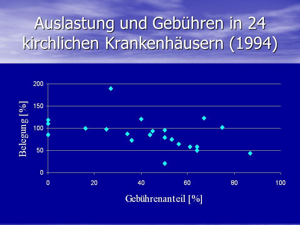 Auslastung und Gebühren in 24 kirchlichen Krankenhäusern (1994)